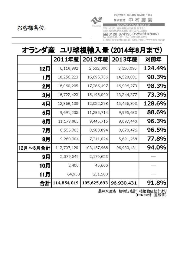 オランダ産ユリ球根輸入量(2014年8月まで)(2014/9/8)
