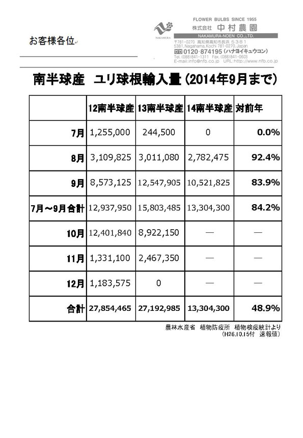 南半球産ユリ球根輸入量(2014年9月まで)(2014/10/15)