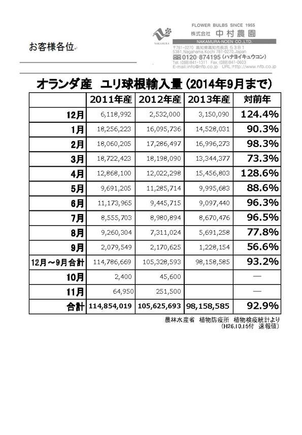 オランダ産ユリ球根輸入量(2014年9月まで)(2014/10/15)