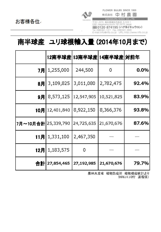 南半球産ユリ球根輸入量(2014年10月まで)(2014/11/10)