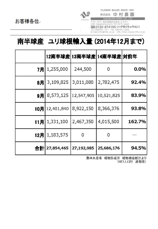 南半球産ユリ球根輸入量(2014年12月まで)(2015/1/13)