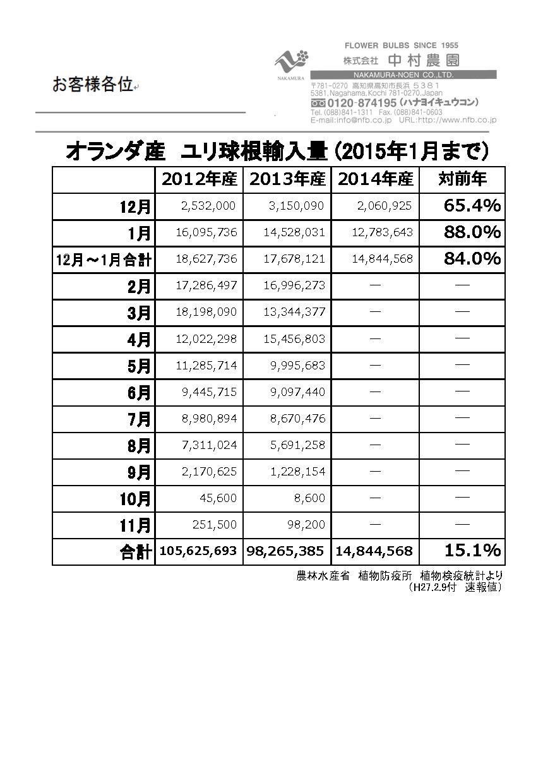 オランダ産ユリ球根輸入量(2015年1月まで)(2015/2/9)