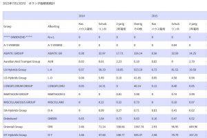 2015年オランダ産作付面積統計【原語版】(2015/7/22)