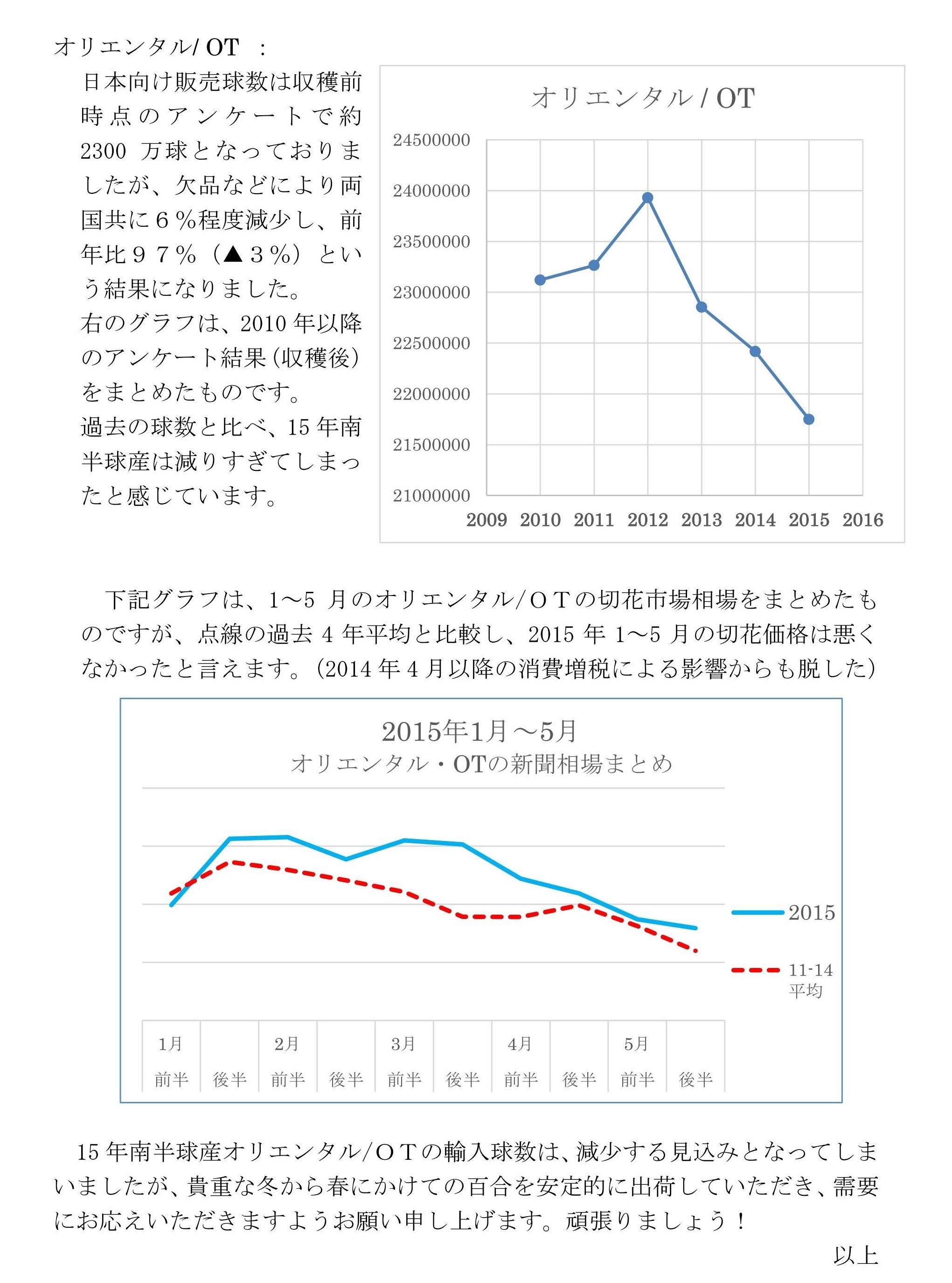 2015年南半球産球根の輸入球数見込みについて(2015/9/23)