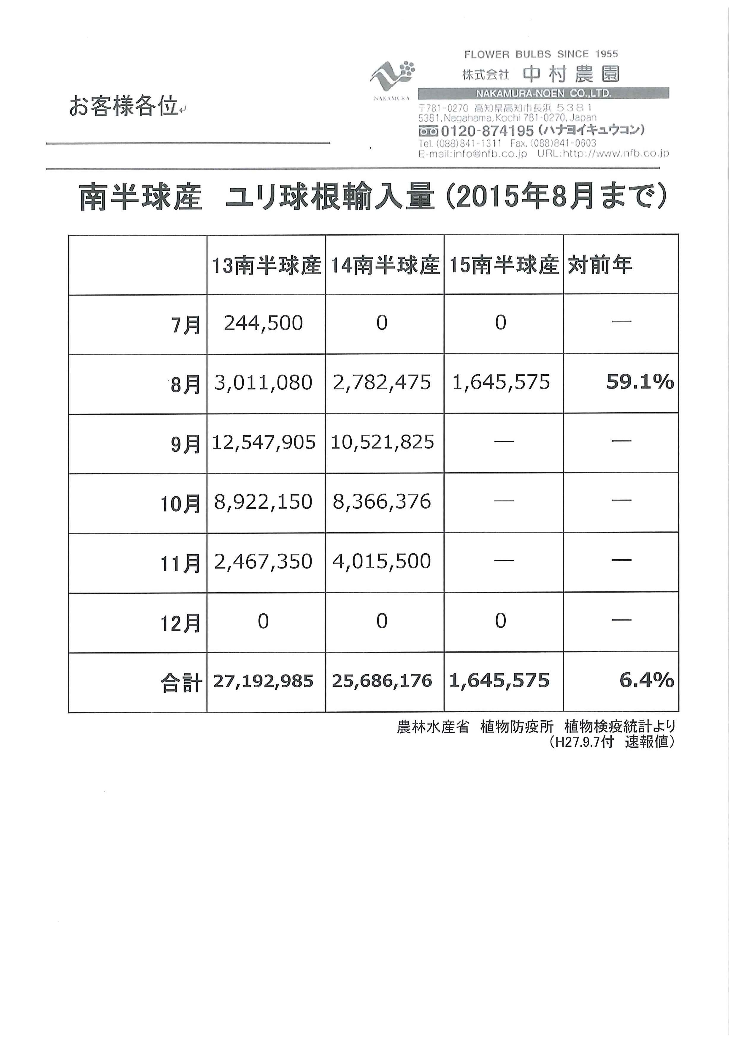 南半球産ユリ球根輸入量(2015年8月まで)(2015/9/7)