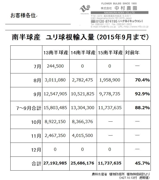 南半球産 ユリ球根輸入量(2015年9月まで)(2015/10/14)