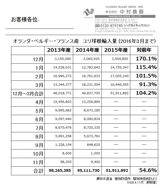 ランダ・ベルギー・フランス産ユリ球根輸入量(2016年3月まで)(2016/04/11)