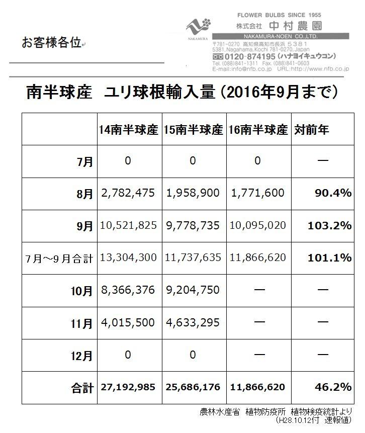 南半球産 ユリ球根輸入量(2016年9月まで)(2016/10/13)