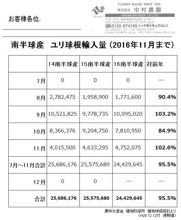 南半球産 ユリ球根輸入量(2016年11月まで)(2016/12/12)