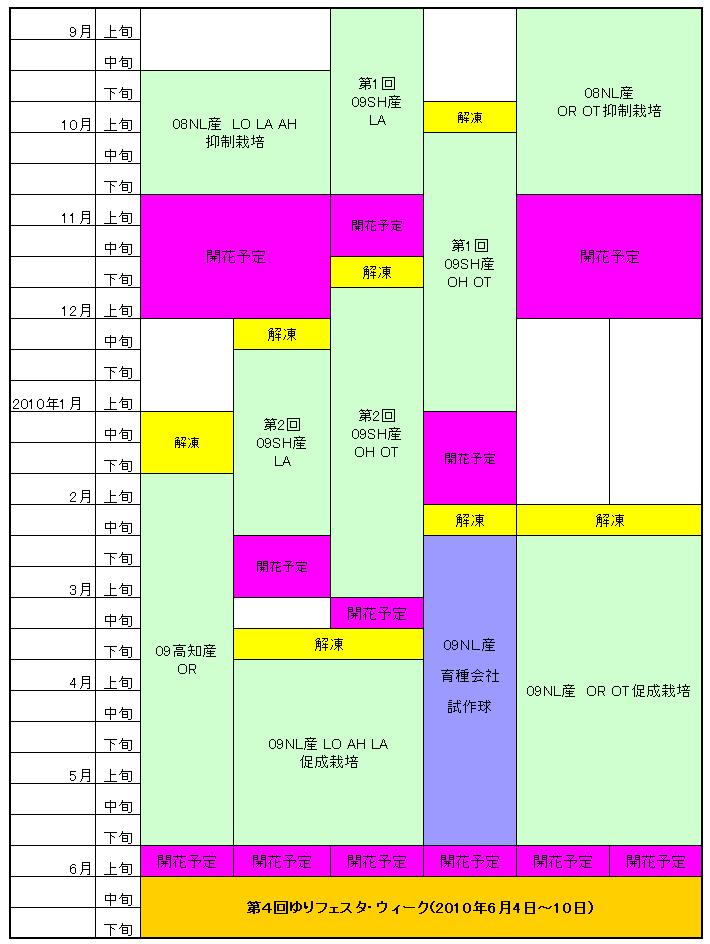 試験農場栽培計画表(2009年6月~2010年6月)(2009/11/27)