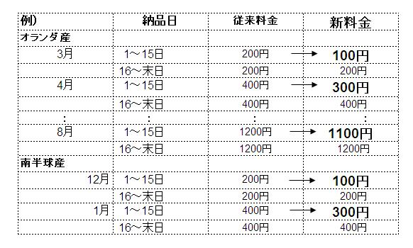 お得なお知らせ!!「冷凍保管料改定(ちょっと値下げ)」(2008/8/7)