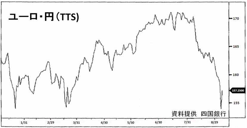 9月5日、円急騰、全面高に、週明け8日は一転転落!!??(2008/9/8)