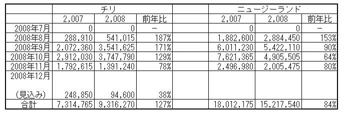 南半球産球根について (2008/12/11)