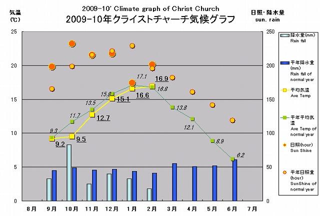 2010年南半球産のご報告(2010/3/26)