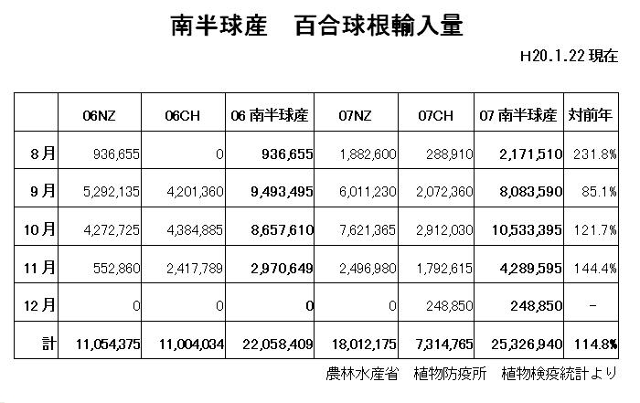 輸入百合球根球数(2007年)減少!!(2008/1/22)