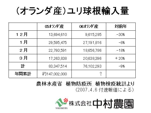 06オ産百合球根事情急変!!12-3月輸入量9%減、どうなる国内産切り花!?(2007/4/9)