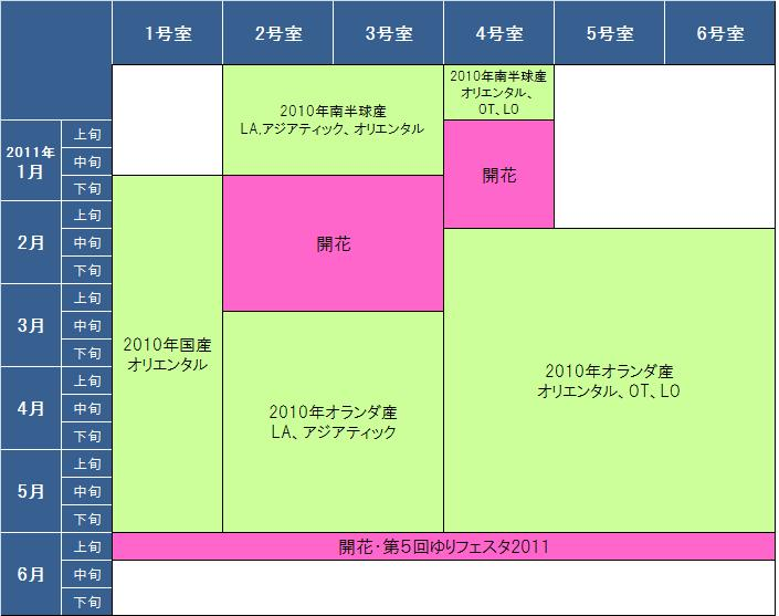 試験農場 栽培スケジュール(2011年6月まで) (2010/12/28)