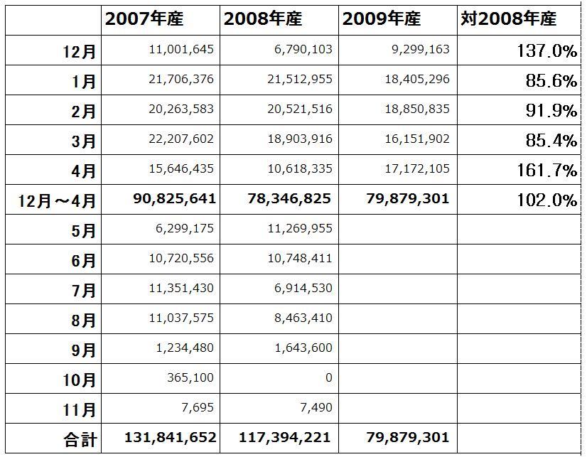 ユリ球根輸入量(2010/5/13)