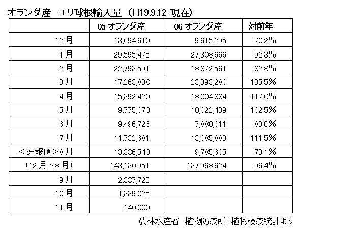 8月(オ産)ユリ球根輸入量激減!!(2007/9/12)