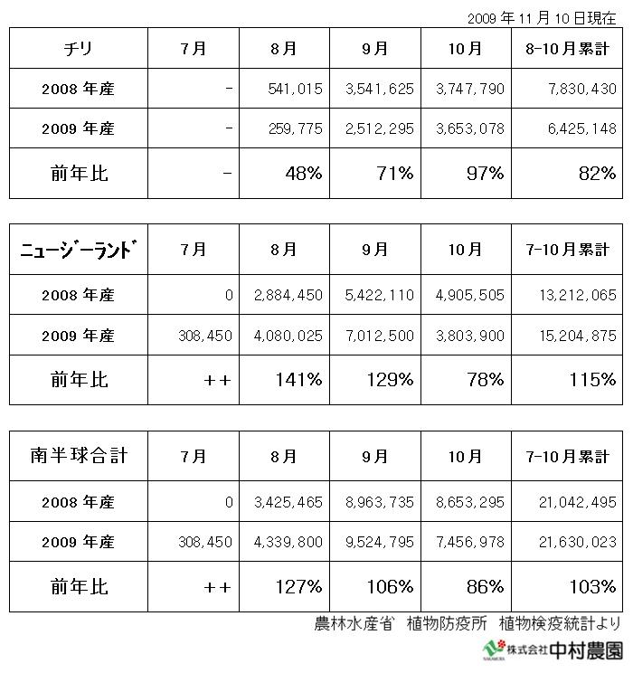 南半球産 ユリ球根輸入量(2009/11/10)