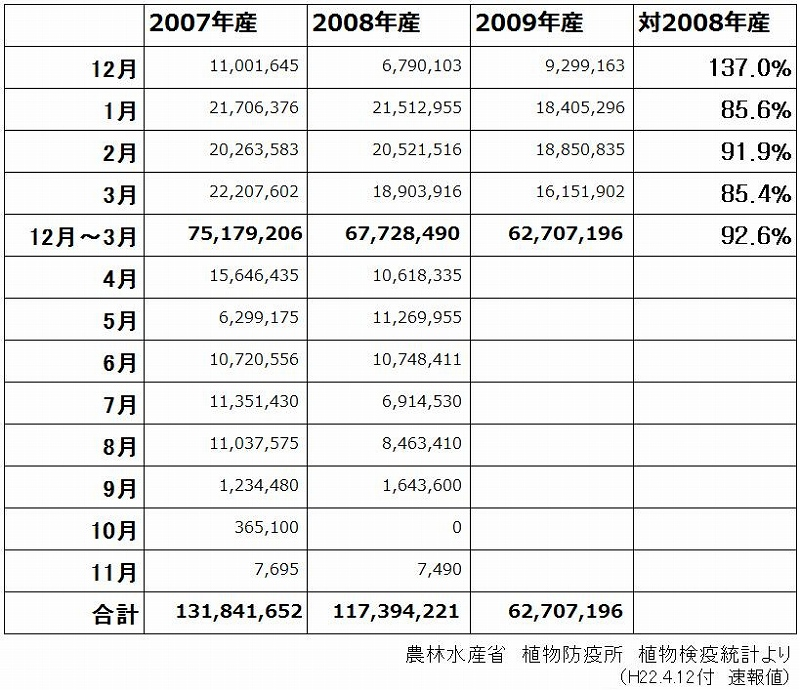 ユリ球根輸入量(2010/4/12)