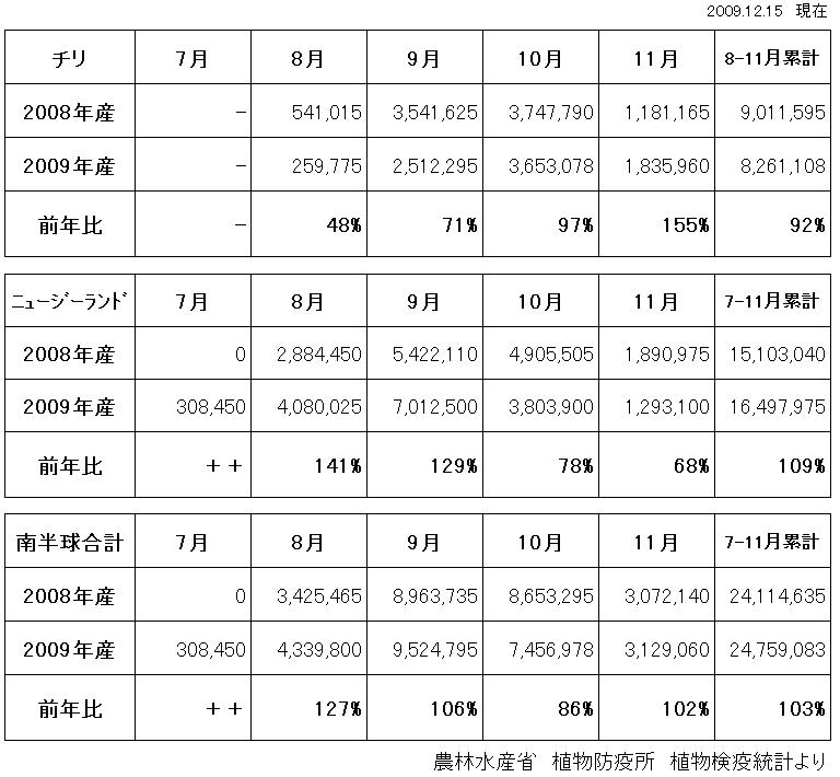 南半球産 ユリ球根輸入量(2009/12/15)