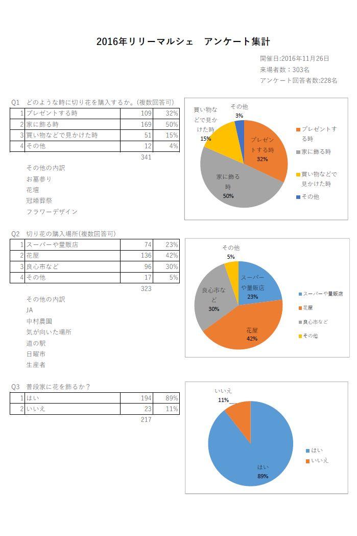 2016年リリーマルシェ アンケート集計(2016/11/29)