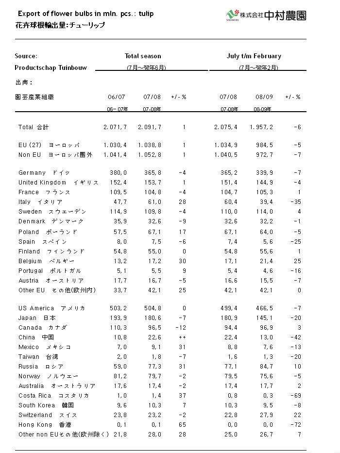 (オランダ産)球根輸出統計 (2009/04/23)