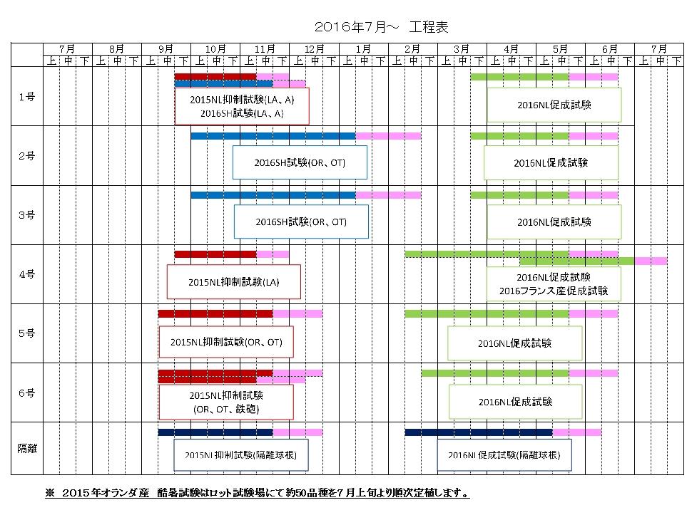 試験農場 栽培スケジュール(2016年7月~)(2016/7/21)