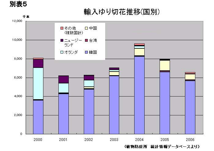 2006年統計のご紹介(2007/1/15)