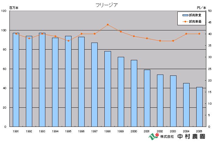 花き流通に関する統計(グラフ化)(2007/2/21)