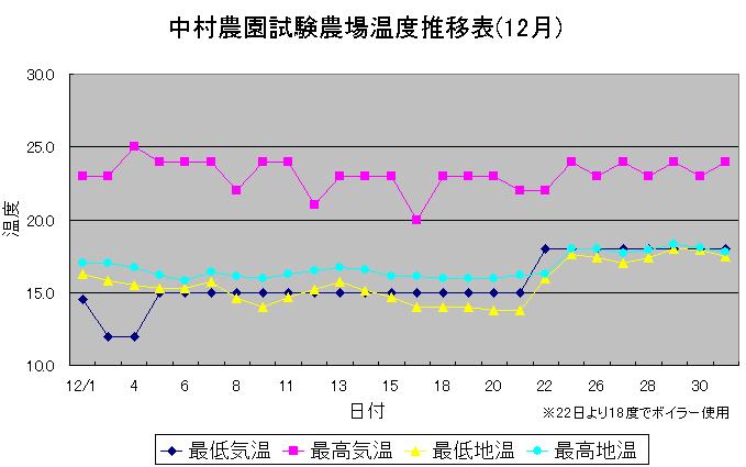 第1回2007年南半球産試験栽培 (2008/01/26)