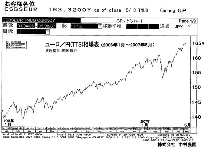 ユーロに根強い先高観(2007/5/9)