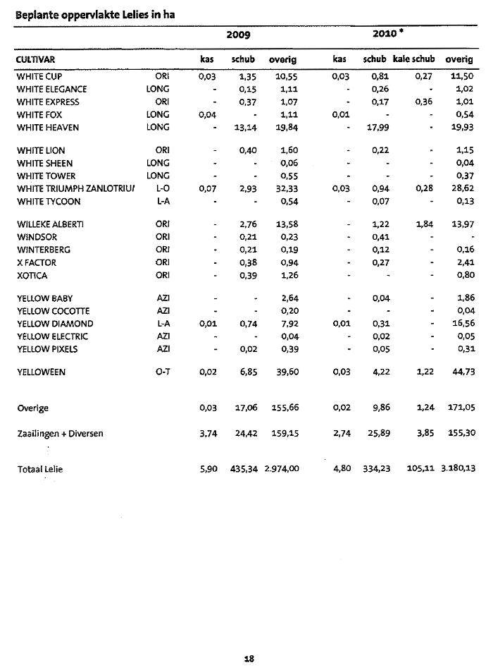 2010年オランダ産百合球根作付面積表について【原語版】(2010/7/23)