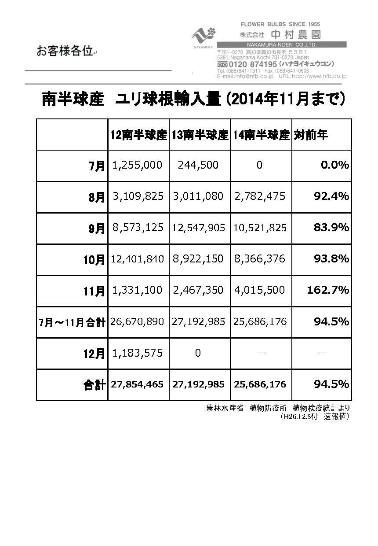 南半球産ユリ球根輸入量(2014年11月まで)(2014/12/8)