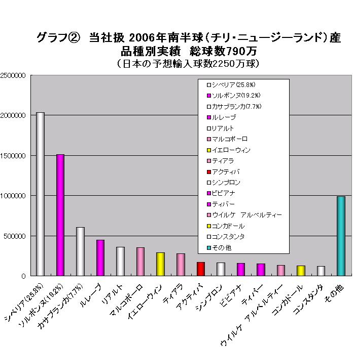 2006年南半球産球根について(2006/9/25)