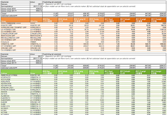 2017年オランダ産作付面積統計【原語版】(2017/7/21)