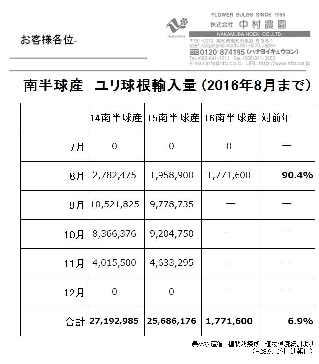 南半球産 ユリ球根輸入量(2016年8月まで)(2016/9/13)