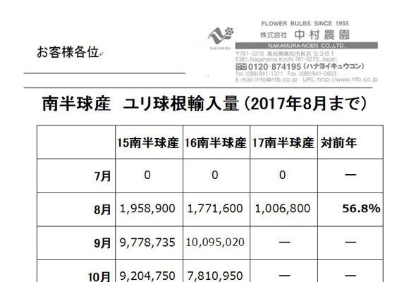 南半球産 ユリ球根輸入量(2017年8月まで)(2017/9/11)