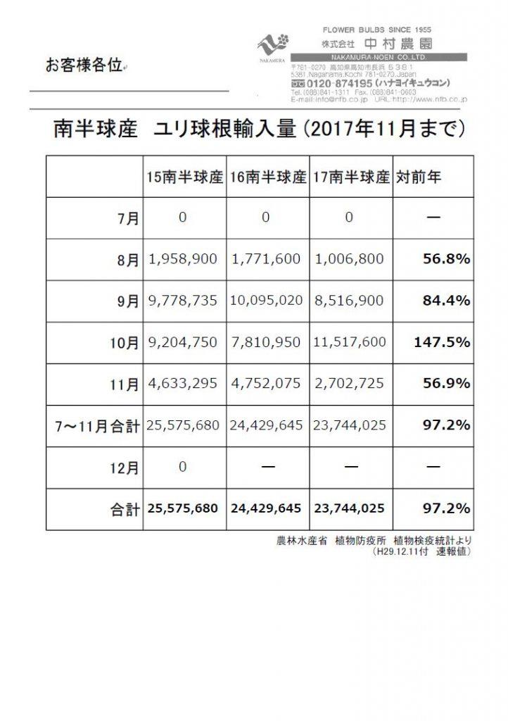 南半球産 ユリ球根輸入量(2017年11月まで)