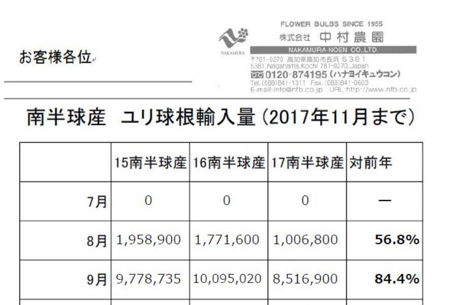 南半球産 ユリ球根輸入量(2017年11月まで)(2017/12/11)