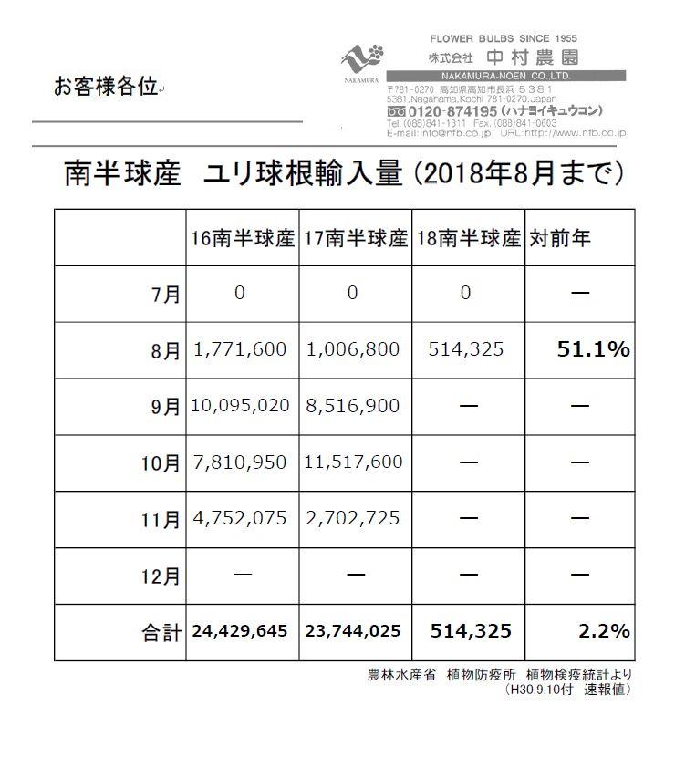 南半球産 ユリ球根輸入量 (2018年8月まで)