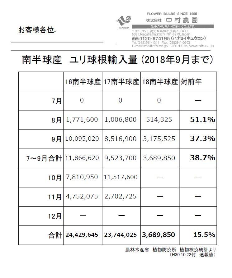 南半球産 ユリ球根輸入量 (2018年9月まで)