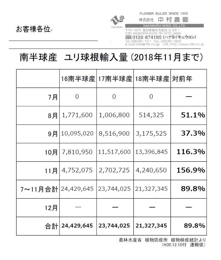 南半球産 ユリ球根輸入量 (2018年11月まで)