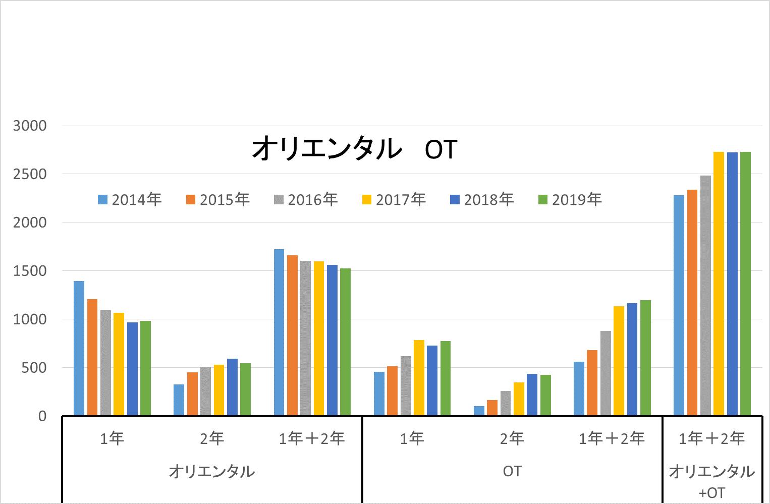 2019年オランダ産 作付面積統計(速報値)(2019/8/6)