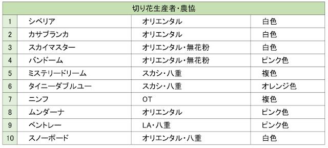 「6月のゆりの展示会」ゆり人気投票結果(速報)(2019/7/1)