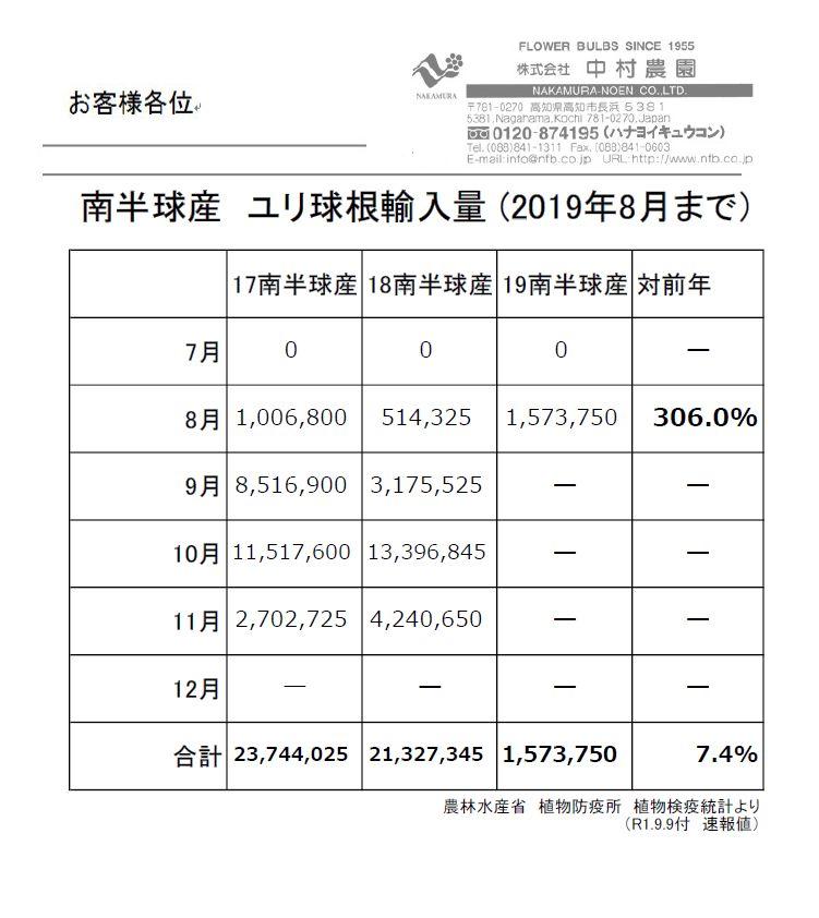 南半球産 ユリ球根輸入量 (2019年8月まで)