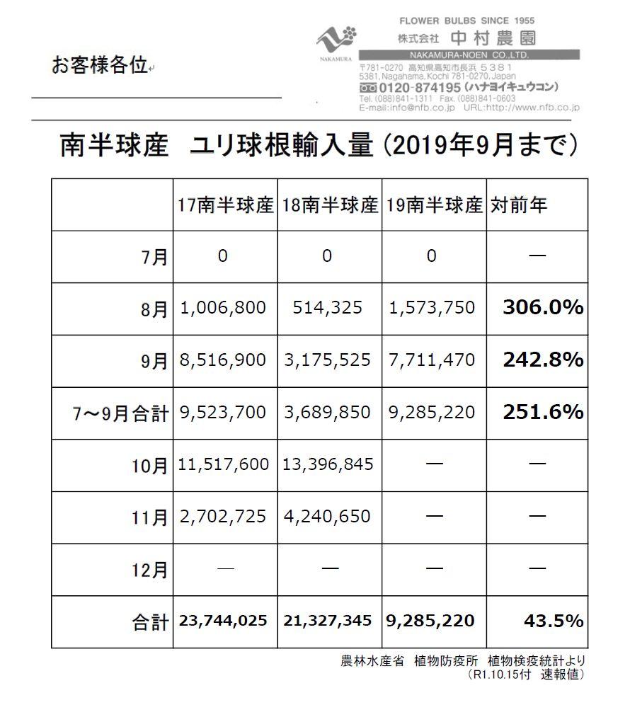 南半球産 ユリ球根輸入量 (2019年9月まで)