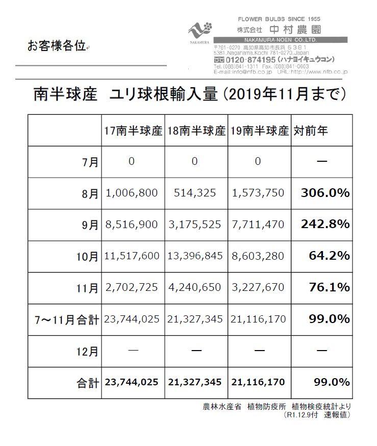 南半球産 ユリ球根輸入量 (2019年11月まで)