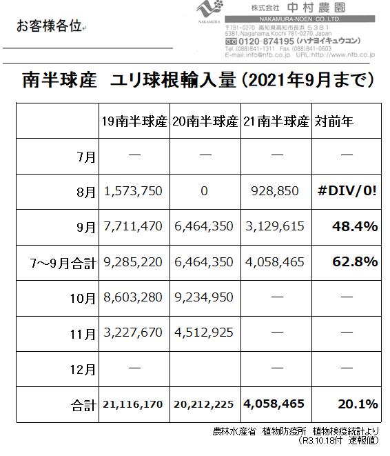 南半球産 ユリ球根輸入量 (2021年9月まで)